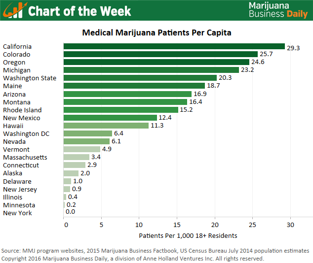 Chart of the week state rankings for medical marijuana patients per