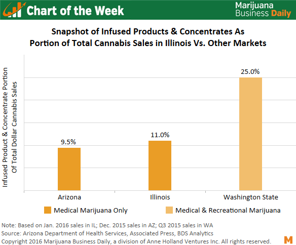 , Chart of the Week: Sizable Appetite for Marijuana Infused Products & Concentrates in Illinois