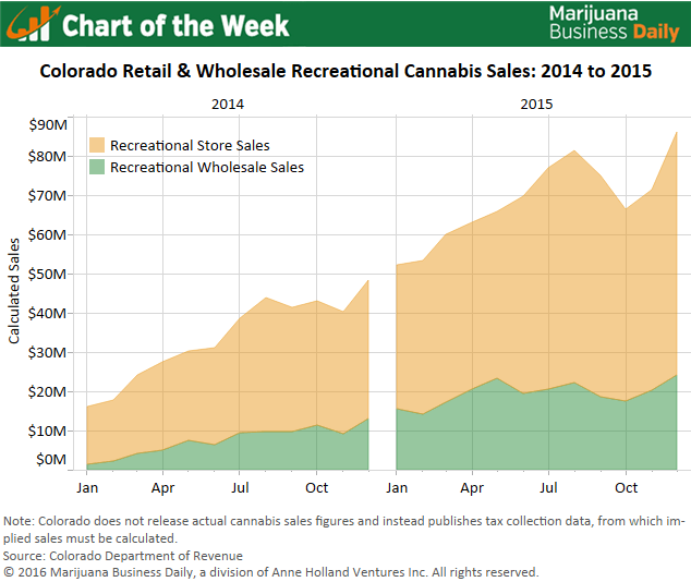 , Chart of the Week: Wholesale Recreational Cannabis Revenues Rocket 163% in Colorado