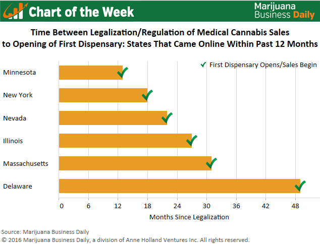 , Chart of the Week: Time From MMJ Legalization, Regulation to Industry's Launch in New Markets