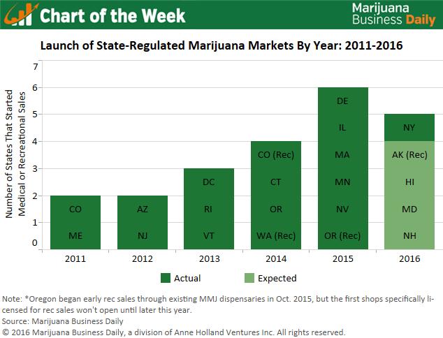 , Chart of the Week: New Marijuana Markets Launching at a Rapid Clip