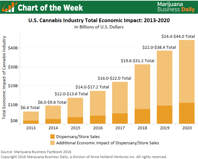 , Chart of the Week: U.S. Marijuana Industry's Economic Impact Could Hit $44B by 2020