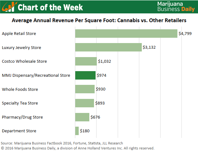 Green Wood Estate likewise Etisalat as well Chart Of The Week Cannabis Retailers Excel In Key Revenue Metric together with Safety likewise Lotte Amoje Food Capital Karim Rashid. on pharmacy floor plans