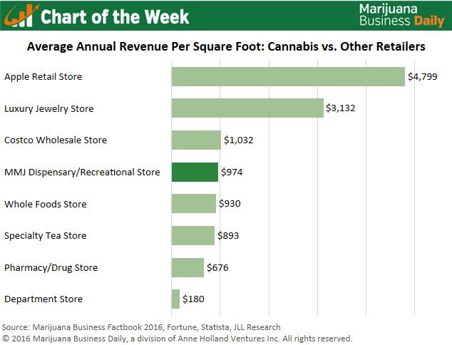 , Chart of the Week: Cannabis Retailers Excel in Key Revenue Metric