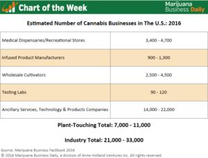 , Chart of the Week: 21,000-33,000 Businesses in U.S. Tied to Marijuana Industry
