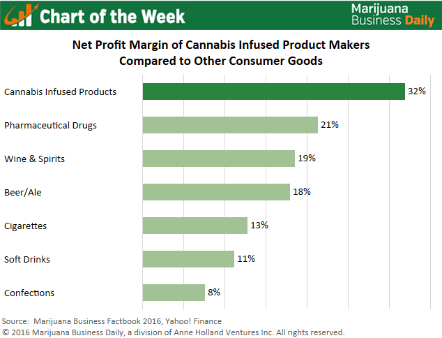 , Chart of the Week: Profit Margins for Infused Products Can Be Sky High