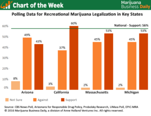 , Chart of the Week: Support for recreational cannabis in key states