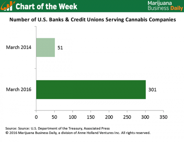 cannabis banking chart