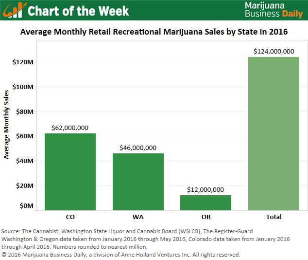 , Chart of the Week: Monthly Recreational Marijuana Sales in U.S. Averaging $124M