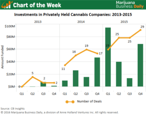 , Chart of the Week: Snapshot of Increased Investment Activity in the Marijuana Industry