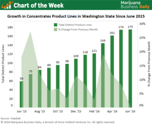 , Chart of the Week: Number of concentrates product lines ballooning in Washington State
