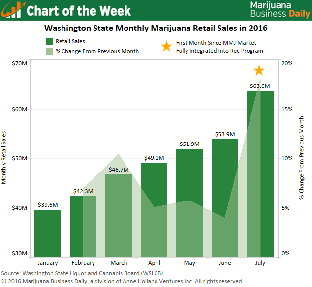 , Chart of the Week: Monthly Marijuana Sales in Washington State Surpass $60 Million