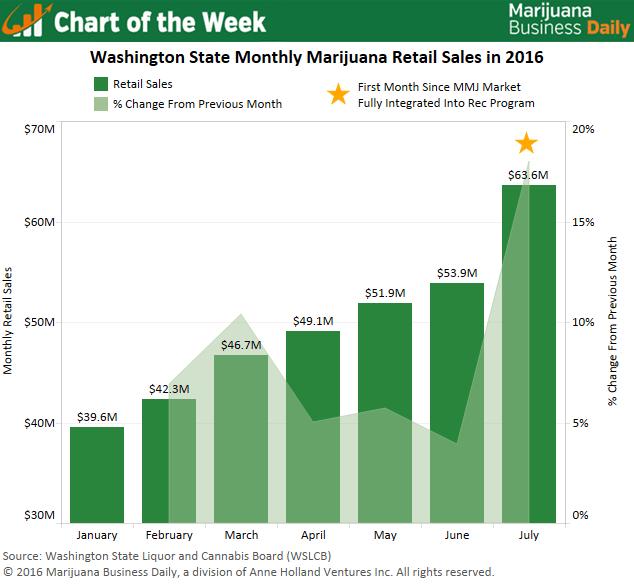 chart on washington marijuana sales