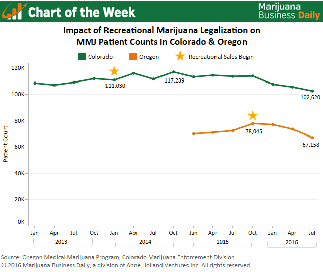 colorado and oregon marijuana patients