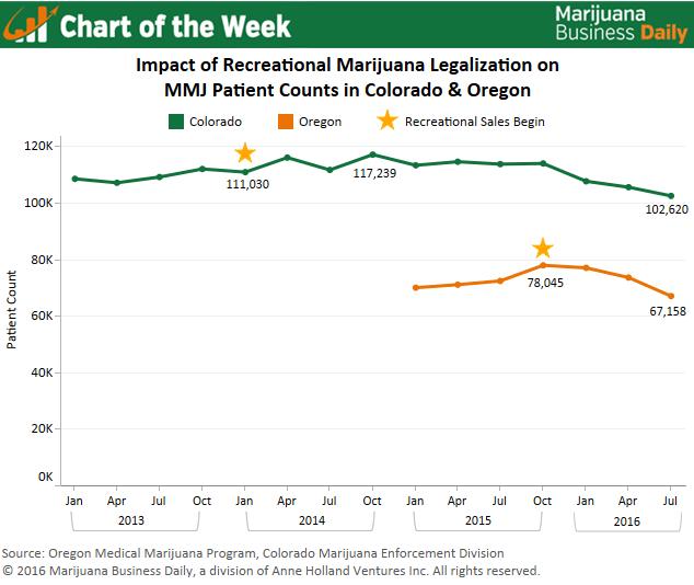 colorado and oregon marijuana patients