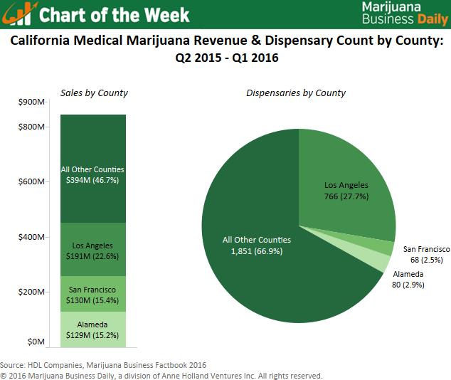 , Chart: Top regions for medical marijuana sales in California