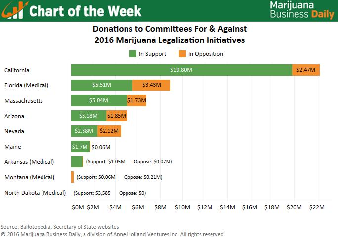 , Chart: Marijuana legalization campaigns raising more money than opposition