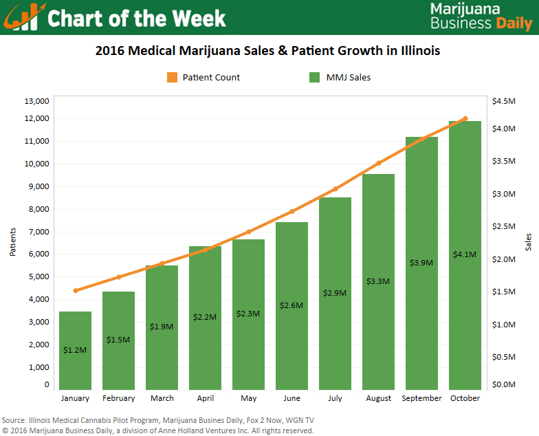 Chart: Medical marijuana patient numbers, dispensary sales steadily ...