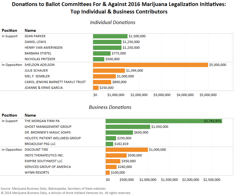 top-donations-to-ballot-committees-revised