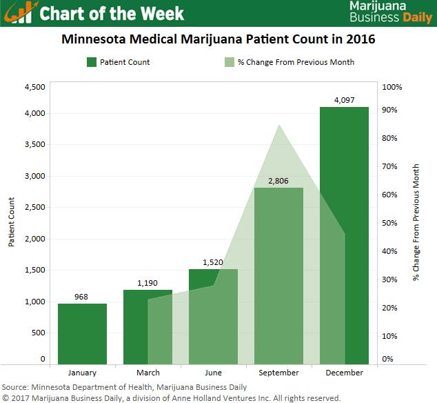 , Chart: Sharp rise in Minnesota medical marijuana patients buoys businesses
