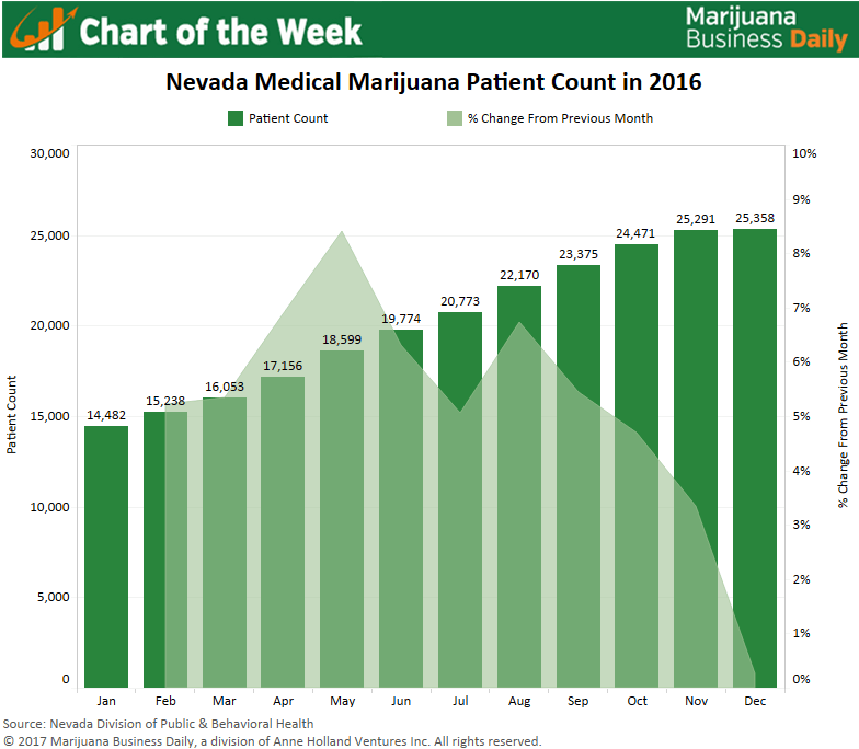 , Chart: Nevada medical marijuana patient counts soar, but more growth needed