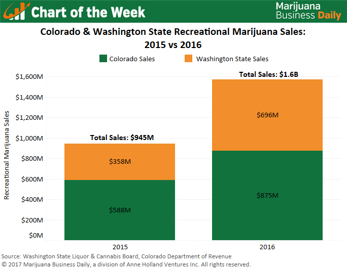 , Chart: Recreational marijuana markets in Washington, Colorado still soaring
