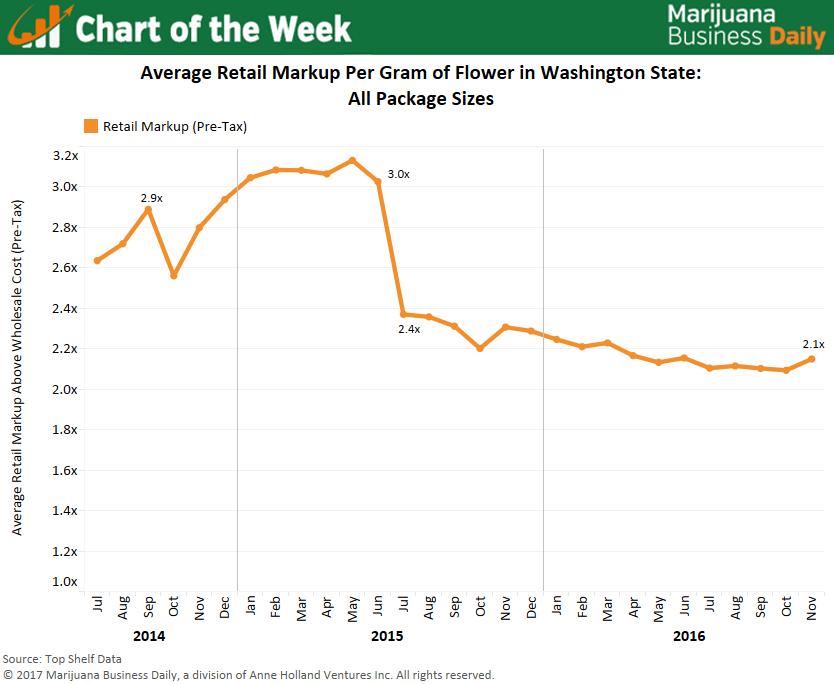 , Chart: Retail marijuana markups in Washington state continue to dip