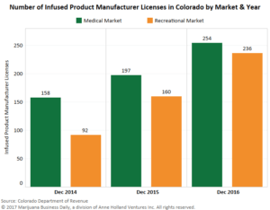 , Colorado infused products licenses skyrocket as MJ companies diversify
