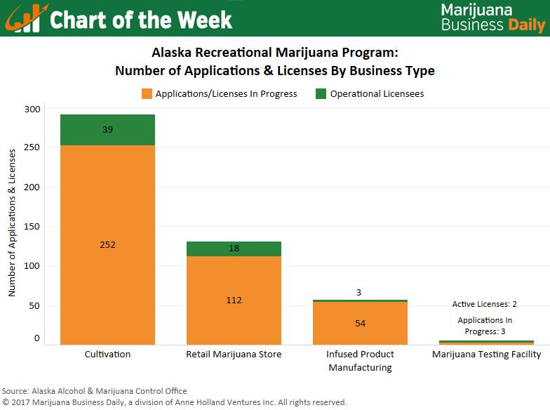 , Chart: Marijuana business licensing backlog in Alaska