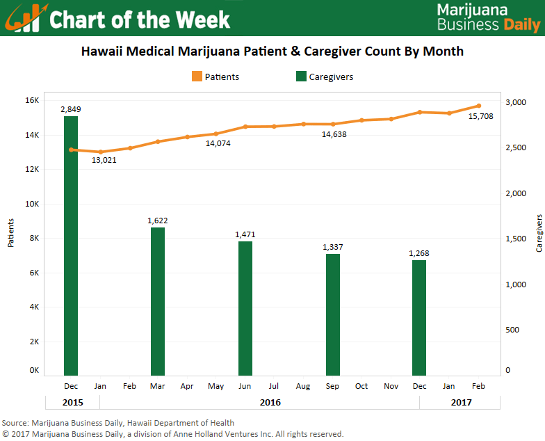 , Chart: More medical cannabis patients and fewer caregivers in Hawaii