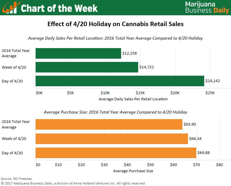 , Chart: 4/20 holiday gives cannabis companies big bump