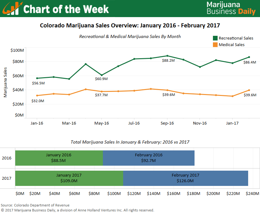 , Chart: Colorado marijuana sales off to strong start in 2017