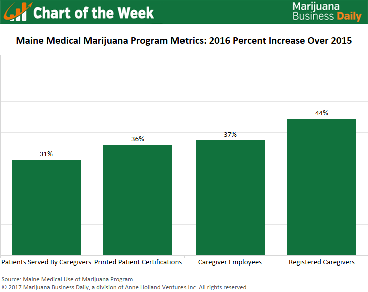 , Chart: With recreational marijuana sales on the horizon, Maine's MMJ program surges