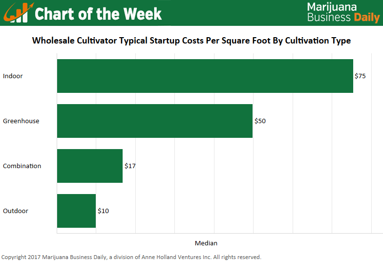 , Chart: Startup costs for wholesale marijuana cultivators