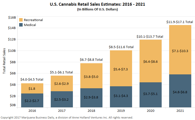 , Exclusive: US marijuana sales could rise 35% in 2017, hit $17B annually by 2021