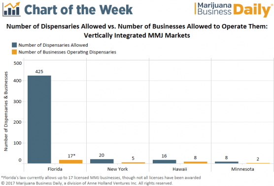 , Chart: Florida could someday be home to massive medical marijuana businesses