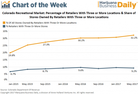 , Chart: Retail cannabis chains are on the rise in Colorado