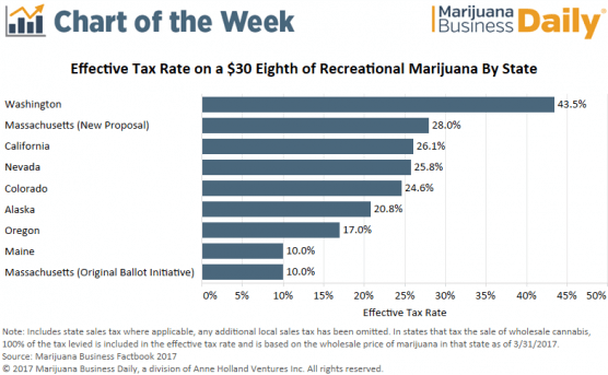 , Chart: Fears may be overblown about impact of proposed tax hike on Massachusetts rec cannabis sales