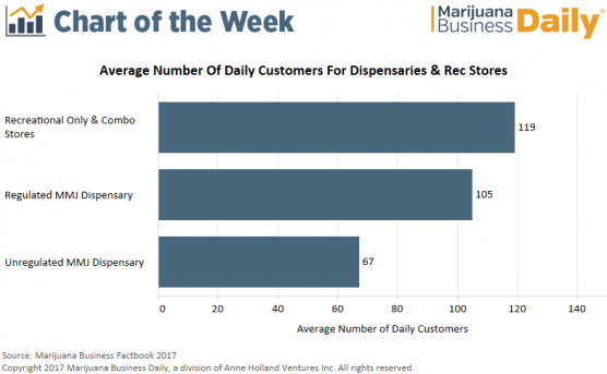 , Chart: Number of customers served per day by medical marijuana dispensaries, recreational shops