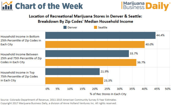 , Chart: Recreational marijuana stores are clustered in low-income areas of Denver, Seattle