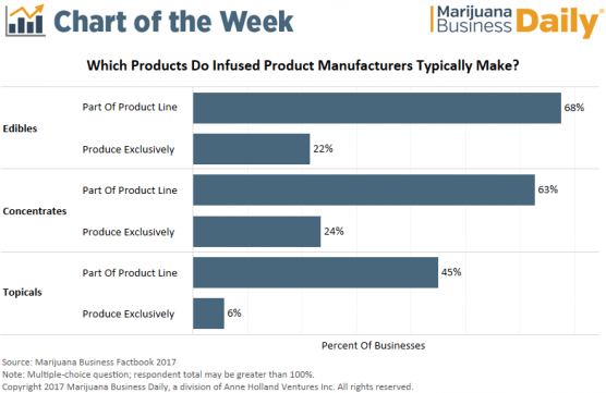 , Chart: Most marijuana infused product companies have diversified their offerings