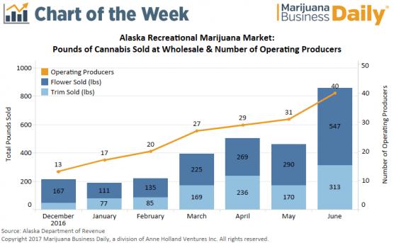 Chart Wholesale Marijuana Sales Spike In Alaska Tied To Increased