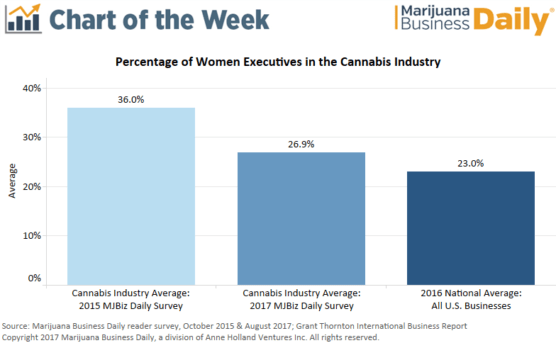 , Chart: Portion of women executives in cannabis industry dips to 27% but still strong