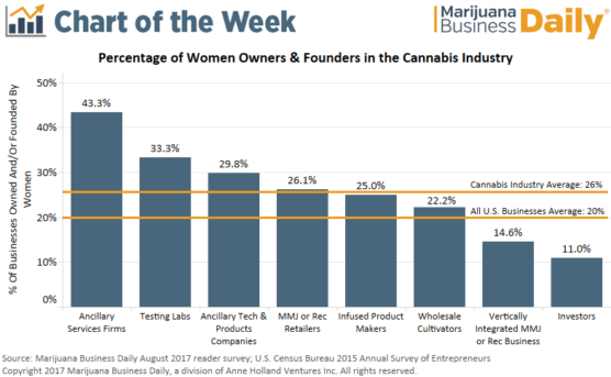 , Chart: Quarter of cannabis businesses are owned or were founded by women