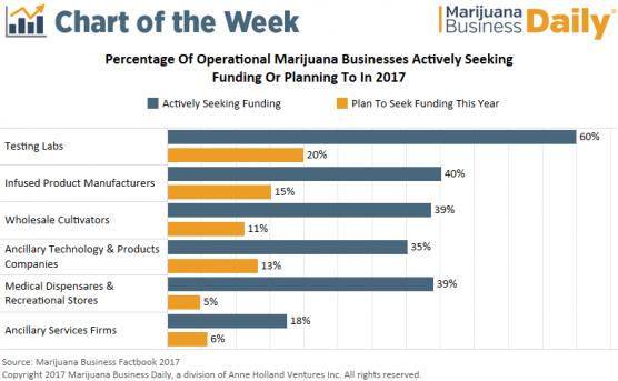 , Chart: Many operational marijuana businesses are seeking funding in 2017
