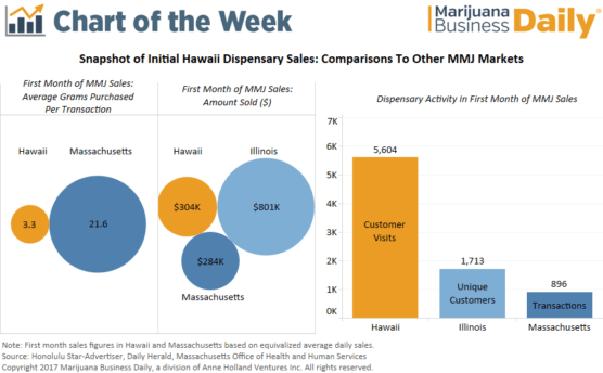 , Chart: Lots of patients, small purchases in Hawaii's first month of medical marijuana sales