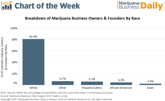 , Chart: Percentage of cannabis business owners and founders by race