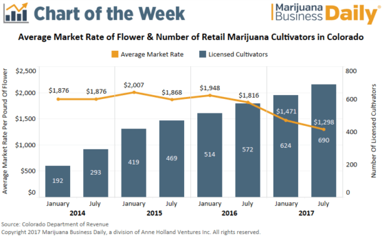 , Chart: More growers, lower wholesale prices in Colorado's recreational marijuana market