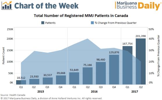 , Chart: Medical marijuana patient counts keep rising in Canada