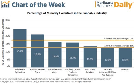, Chart: Minorities occupy 17% of executive positions in marijuana industry